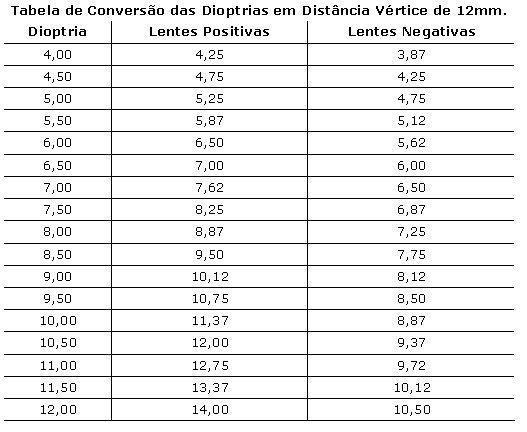 c6bd722d5 CONVERSÃO DA DISTÂNCIA VÉRTICE