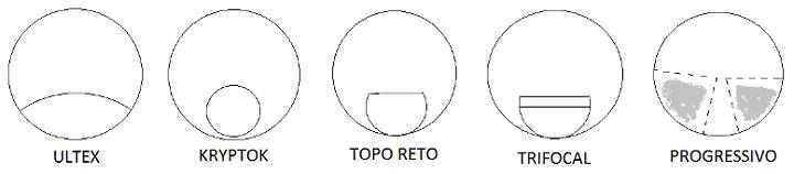 307536471c26d1 Vejam abaixo os tipos de multifocais, evidenciados inicialmente pelas  lentes bifocais, banidas do mercado pela modernidade das progressivas: